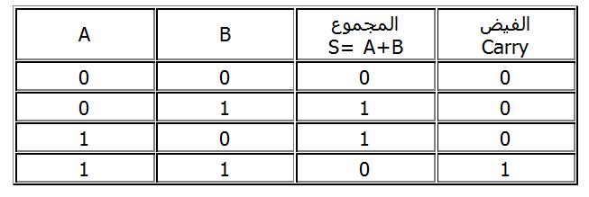 اكبر عدد لنظام العد الثنائي