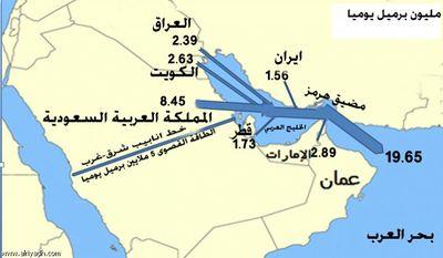 قائمة حقول نفط وغاز العراق المعرفة