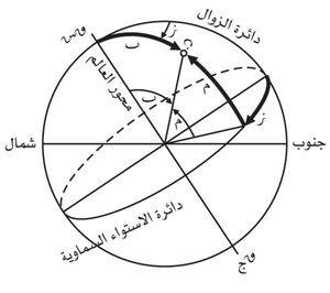 إحداثيات فلكية المعرفة