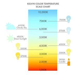 درجة حرارة اللون - المعرفة